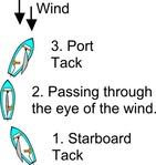 tack,diagram,sailing,boat,point,haul,reach,running,jibe,heel,scouting,point,point